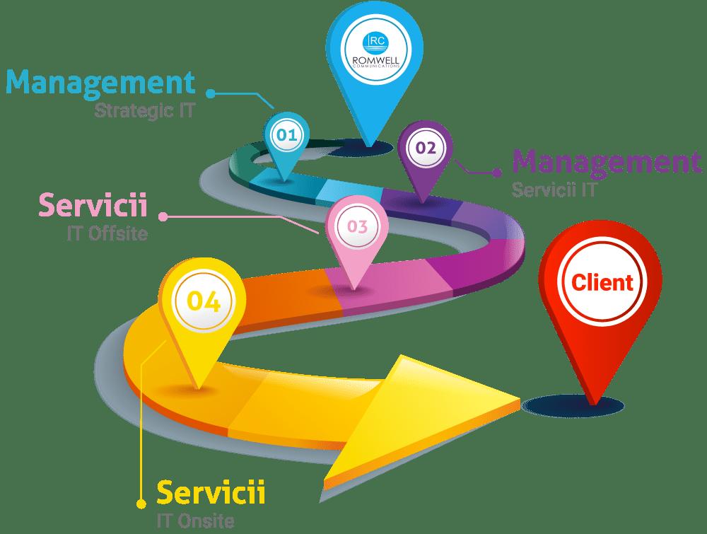 Managementul Serviciilor IT Romwell